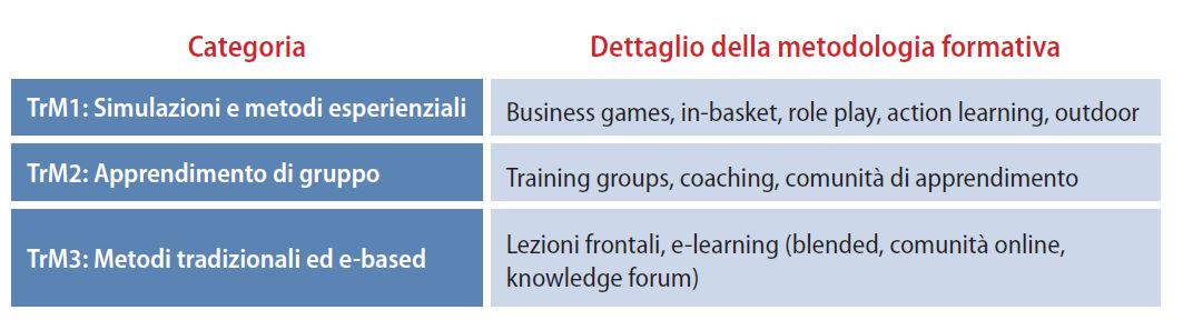 tabella 1 formazione manageriale