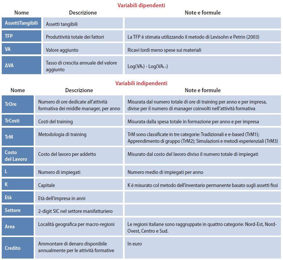 tabella 2 formazione manageriale