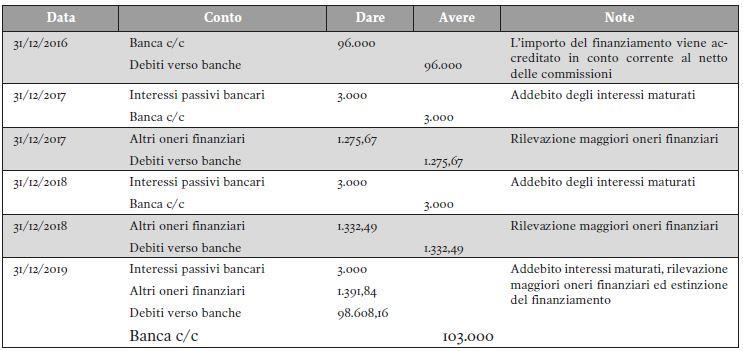 Il costo ammortizzato nella valutazione di crediti e debiti - Strumenti Finanziari e fiscalità