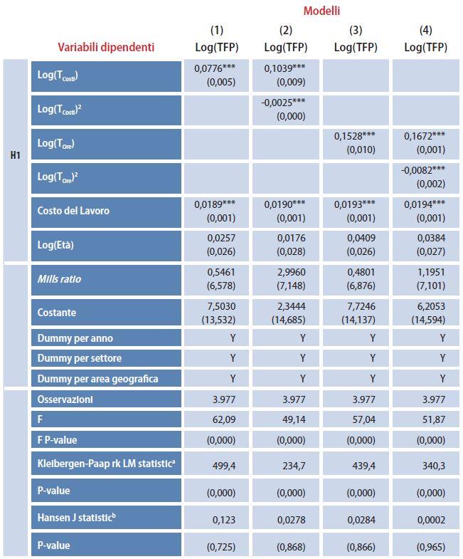 tabella 3 formazione manageriale