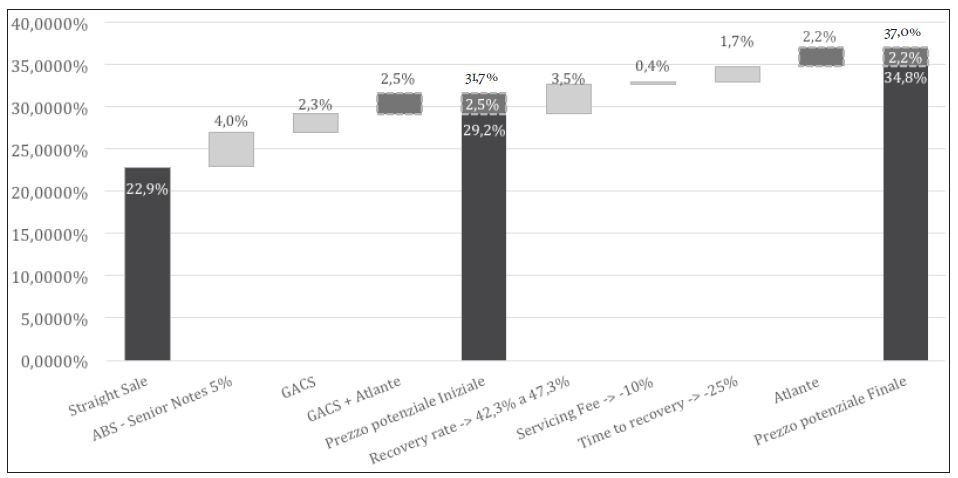 Figura 1. Il contribito delle leve azionabili sul prezzo potenziale di un portafoglio di sofferenze