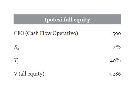 full equity